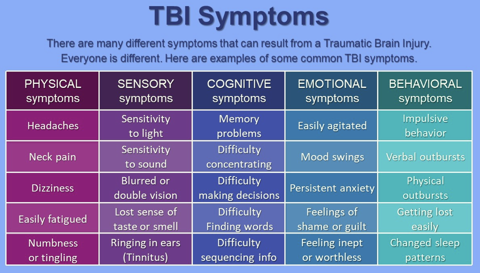 TBI symptom table